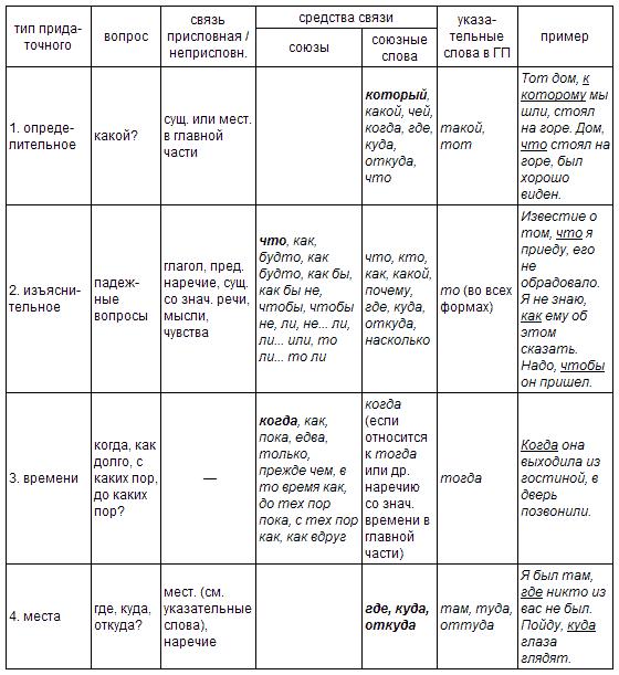Типы придаточных предложений в