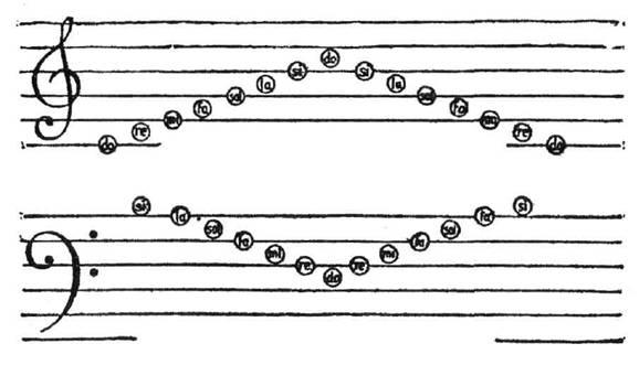 Ключ скрипичный Сначала дети изучают расположение нот в скрипичном