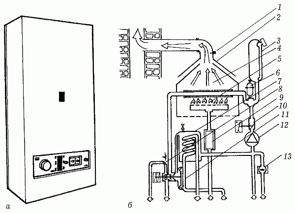 Современный газовый котел: а–