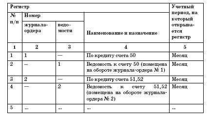 образцы бухгалтерских регистров