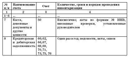 План График Проведения Инвентаризации Образец Заполнения - фото 3