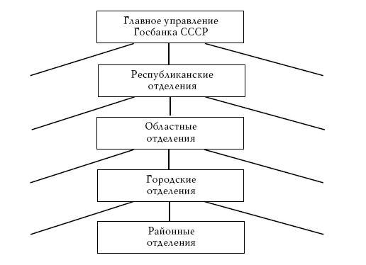 банковской системы