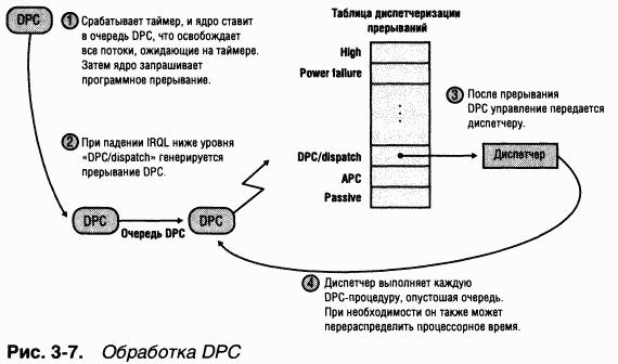 Схема обработки DPC показана