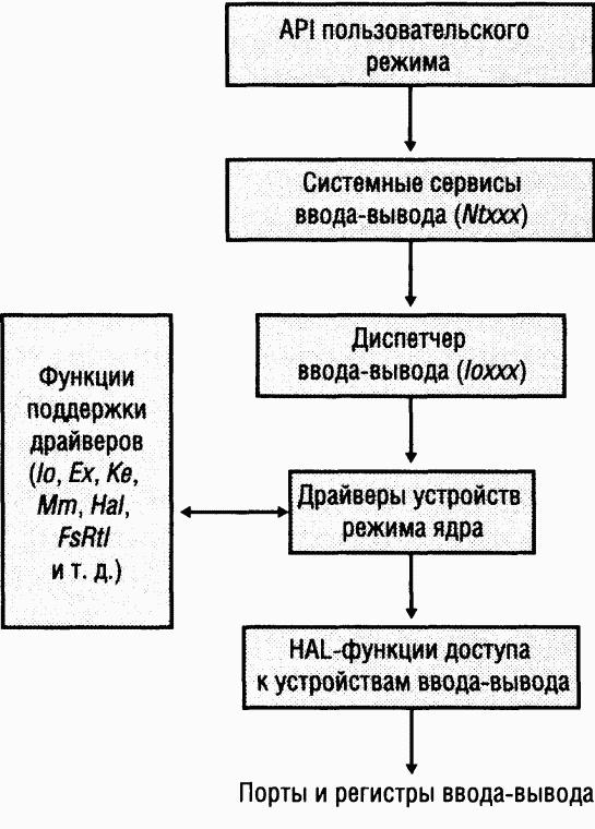 Схема обработки типичного