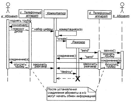 Рисунок диаграмма последовательности ломбарда последовательность