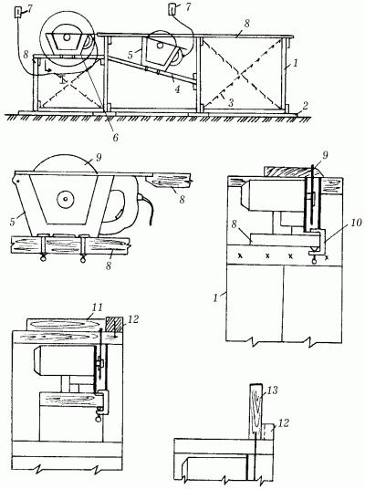 Схема обработки пиломатериалов