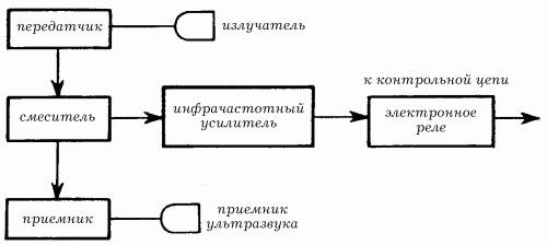 Функциональная схема допплеровского датчиков принципиальная схема Принципиальная оптическая схема лазерного...