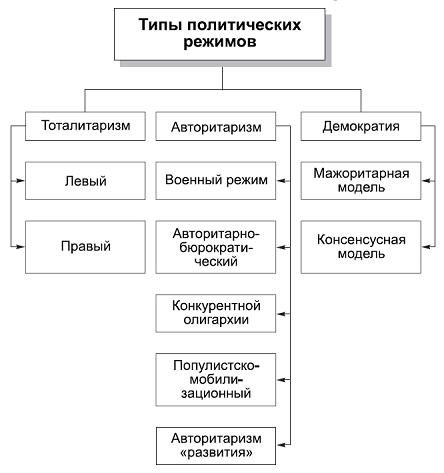 Типология политических режимов