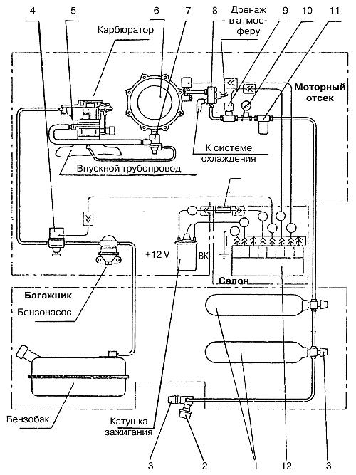 Схема основных элементов ГБО,