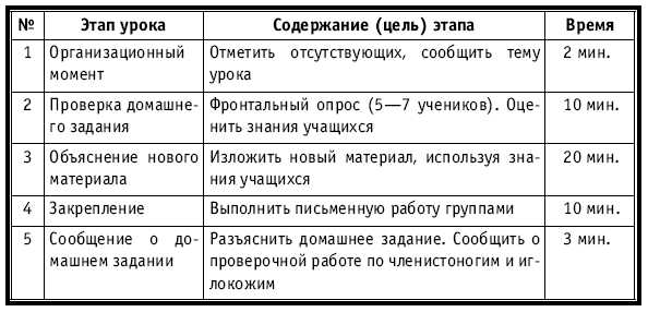 Типы уроков и их схема
