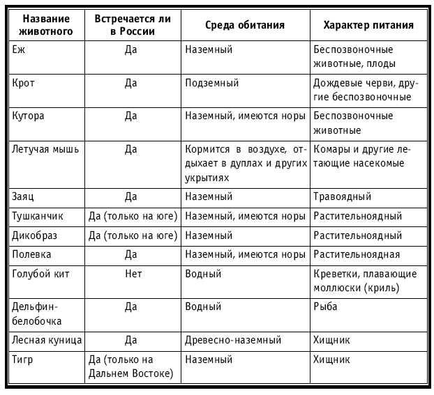 Общая характеристика рыб  biofileru