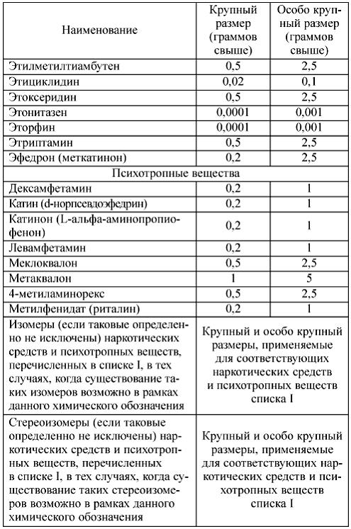 таблица перечня наркотических веществ
