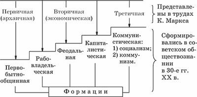 отношение производственных отношений к производственным силам