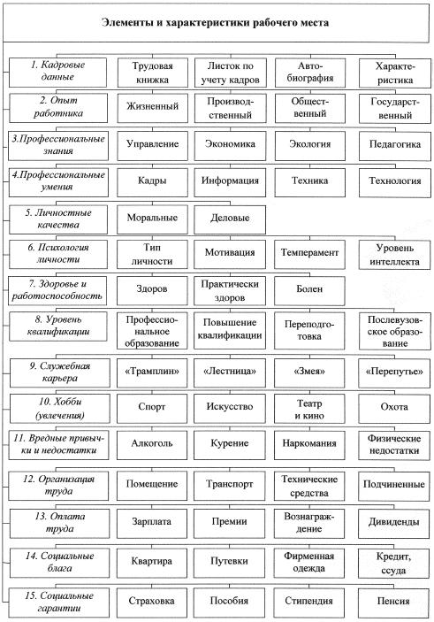 Модель рабочего места