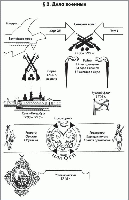 Система опорных конспектов