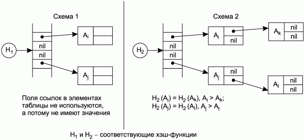 Схема 1 иллюстрирует таблицу
