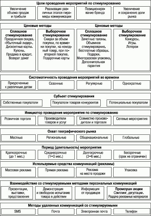 Классификация товаров для конкурсов