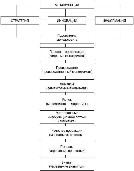 Схема объектно-ориентированной