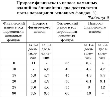 какой процент износа многоквартирного дома постройки 1959года