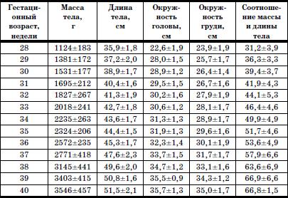 параметры таблица физические детей