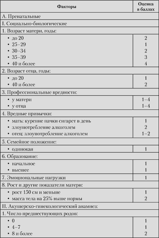 Шкала оценки для беременных