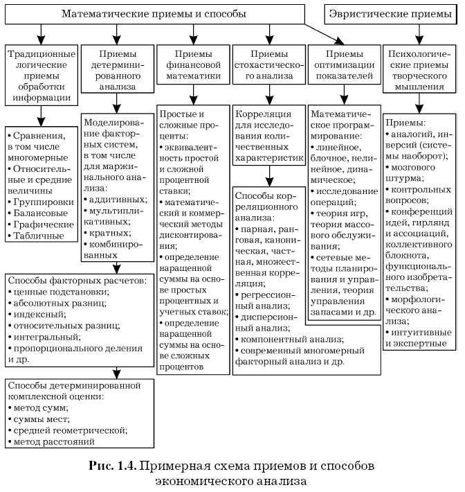 Предельный анализ при принятии решений шпаргалка