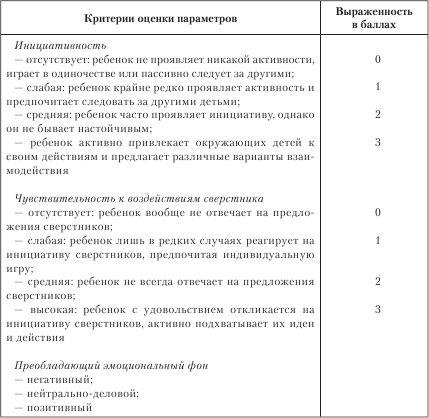 Методика обследования по (Стребелевой) — Студопедия.Нет