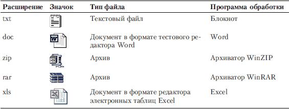 Файл (от англслова file - досье, набор документов) - это определенное количество информации (программы или данные)