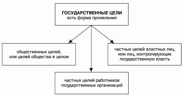 будет доступным метод дерева целей в государственном управлении предложения магазинов