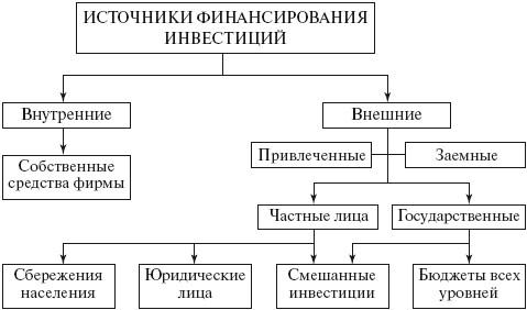 Методы финансирования