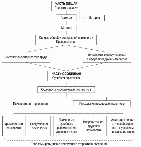 Система юридической психологии