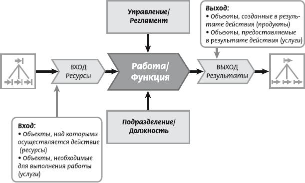 Основные объекты моделирования