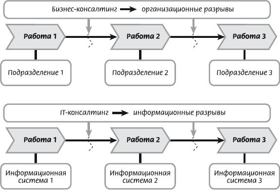 Цели описания процессов могут