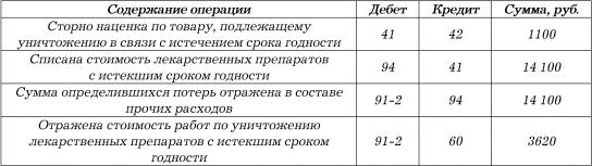Списание на затраты строительных смесей с истекшим сроком годности доступ