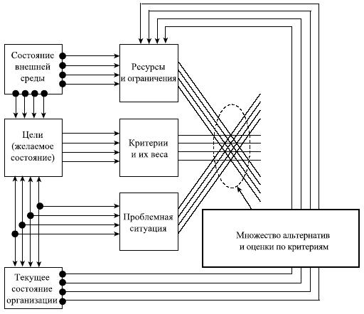 Информационные потоки на схеме