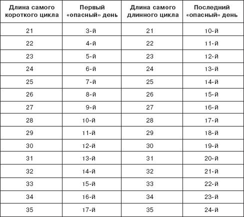 Размеры член в разных возрастах