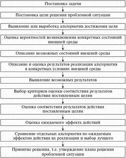 Аналитическая схема процесса