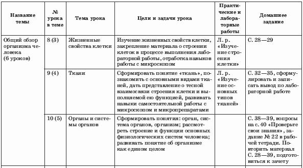 Биология 8 класс схемы
