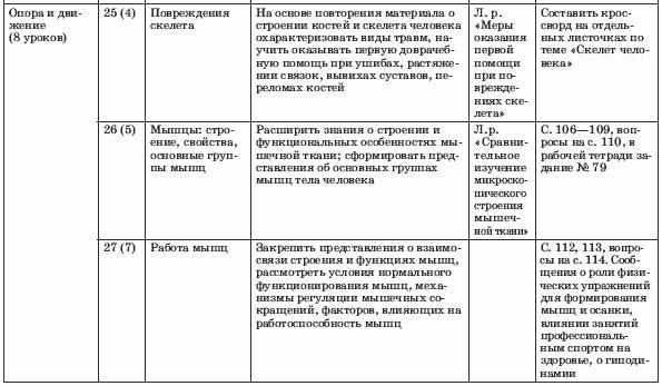 По биологии к учебнику н сонина м