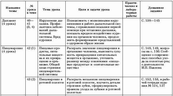 Схема поурочного плана по биологии