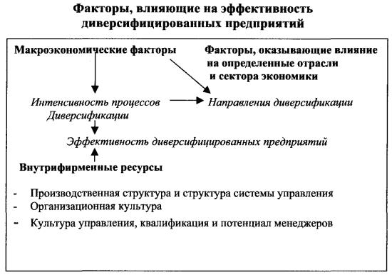 Формы диверсификации производства