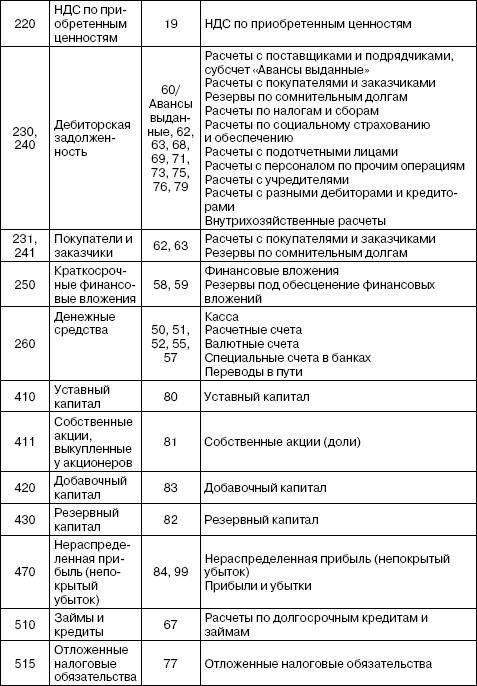 Отчетность по форме 2-ндфл за 2013 год с примером заполнения