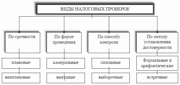 87 НК РФ налоговые проверки