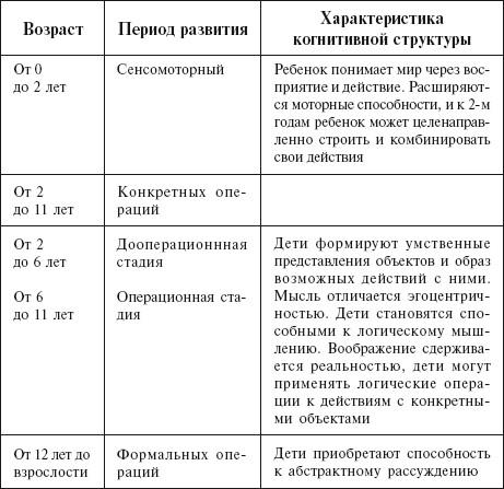 Схемы действий по пиаже