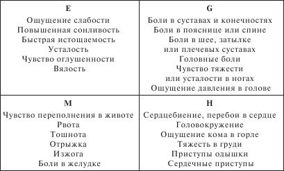 2.2.3. Гиссенский опросник соматических жалоб