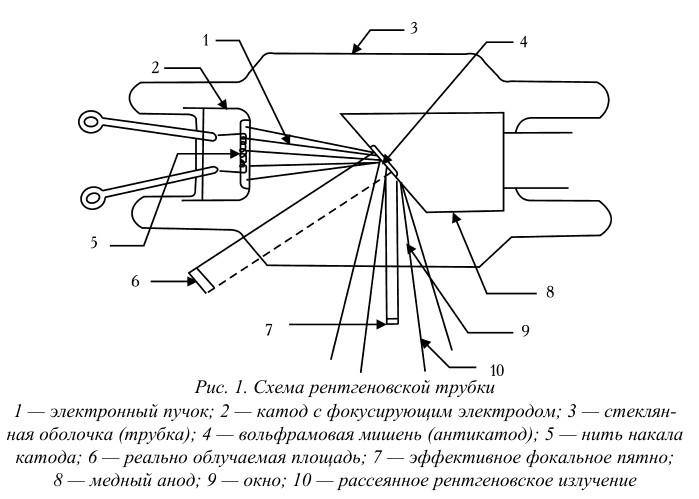 Рентген трубка схема