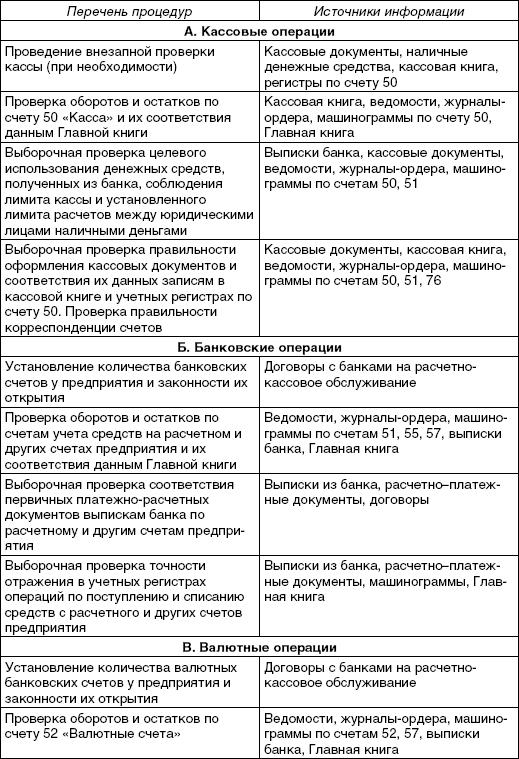 Ревизия Кассовых Операций Организации Шпаргалка 2017