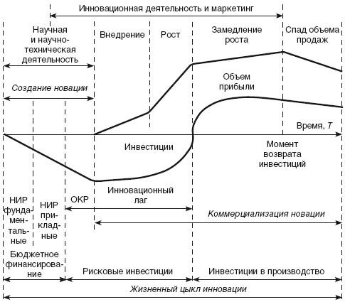 Основные этапы инновационного