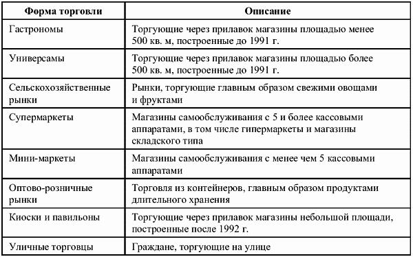Торговля таблицы и схемы
