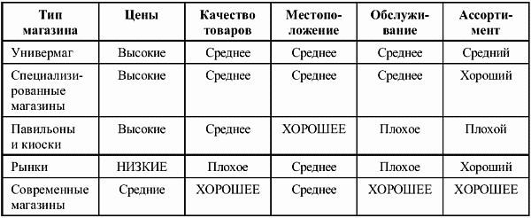 Классификация консалтинговой